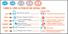 Customer Relationship Management - Dal CRM al Social CRM